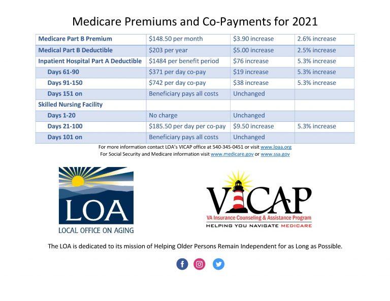 Medicare Premiums Document Image