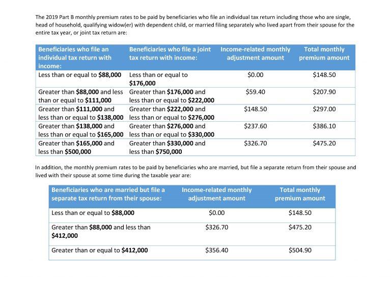 Medicare Premiums Document Image 2
