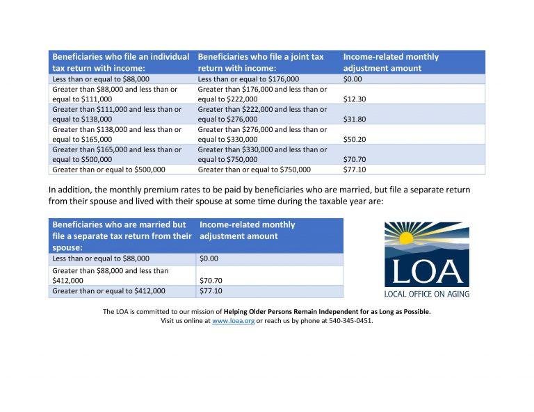 Medicare Premiums Document Image 4